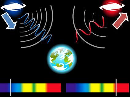 Resultado de imagen de Desplazamiento al rojo cuando las galaxias se alejan