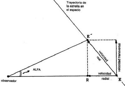 Componentes del movimiento de una estrella o una galaxia: velocidades radial y tangencial